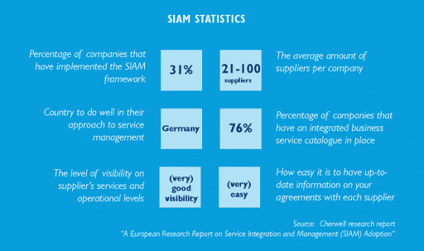 Interest in SIAM (Service Integration and Management) as a means to better manage multi-provider environments in IT is gaining momentum globally at an increasing pace.